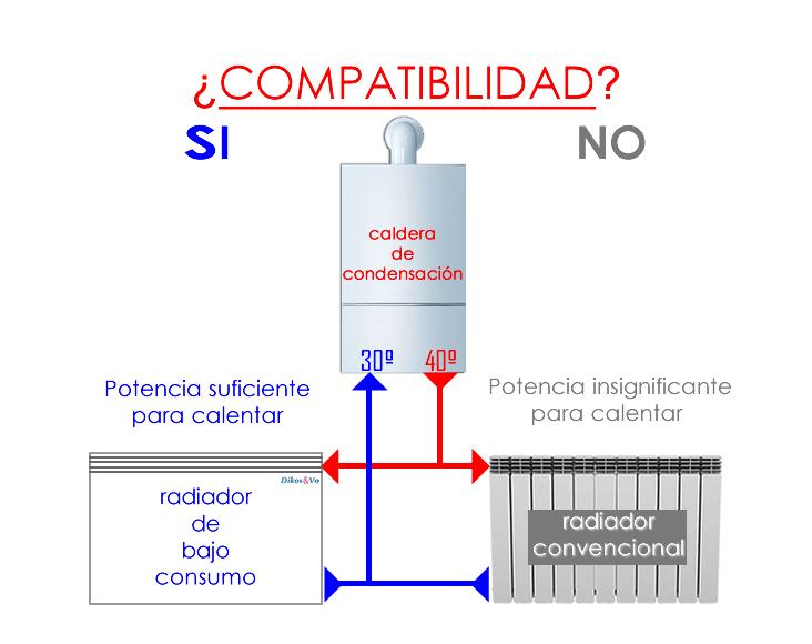 radiadores de baja temperatura aerotermia para viviendas unifamiliares calefacción calderas de condensación